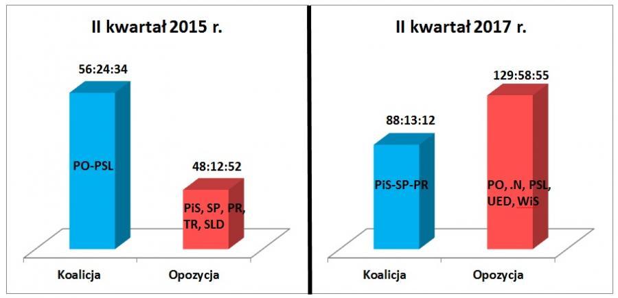 TVP SA - Porównanie czasów (godz:min:sek.) wystąpień koalicji i opozycji sejmowej w II kwartale 2015 i 2017 roku