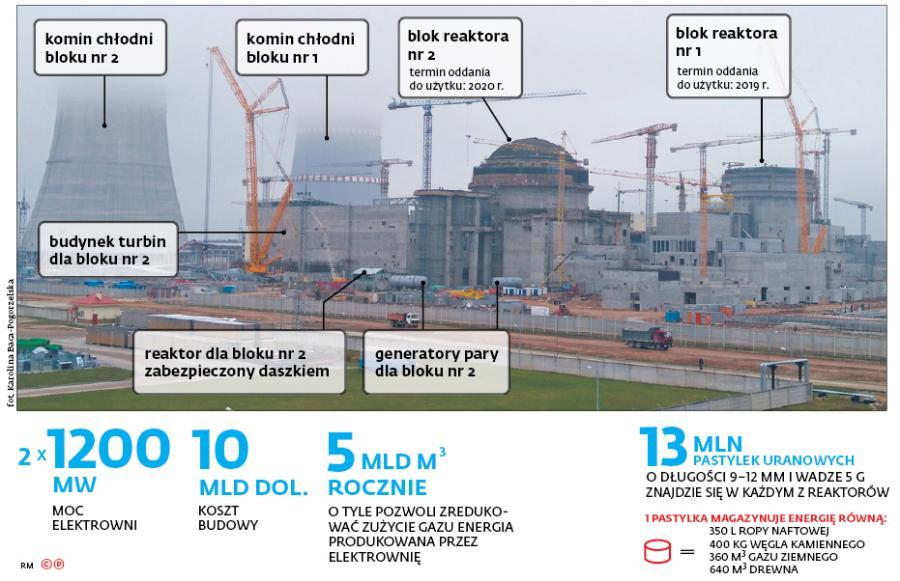 Budowa elektrowni atomowej na Białorusi