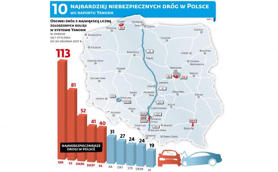 Najbardziej niebezpieczne drogi w Polsce wg raportu Yanosik