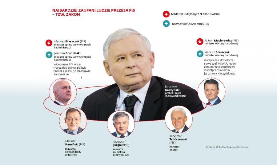 Najbardziej zaufani ludzie Jarosława Kaczyńskiego