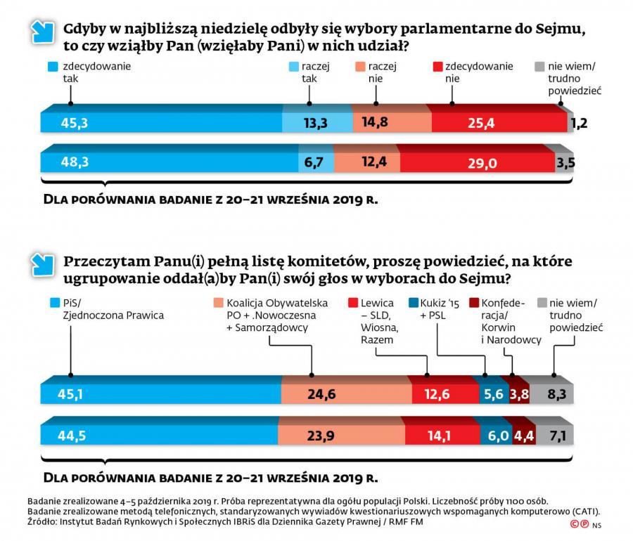 Sondaż wyborczy dla DGP