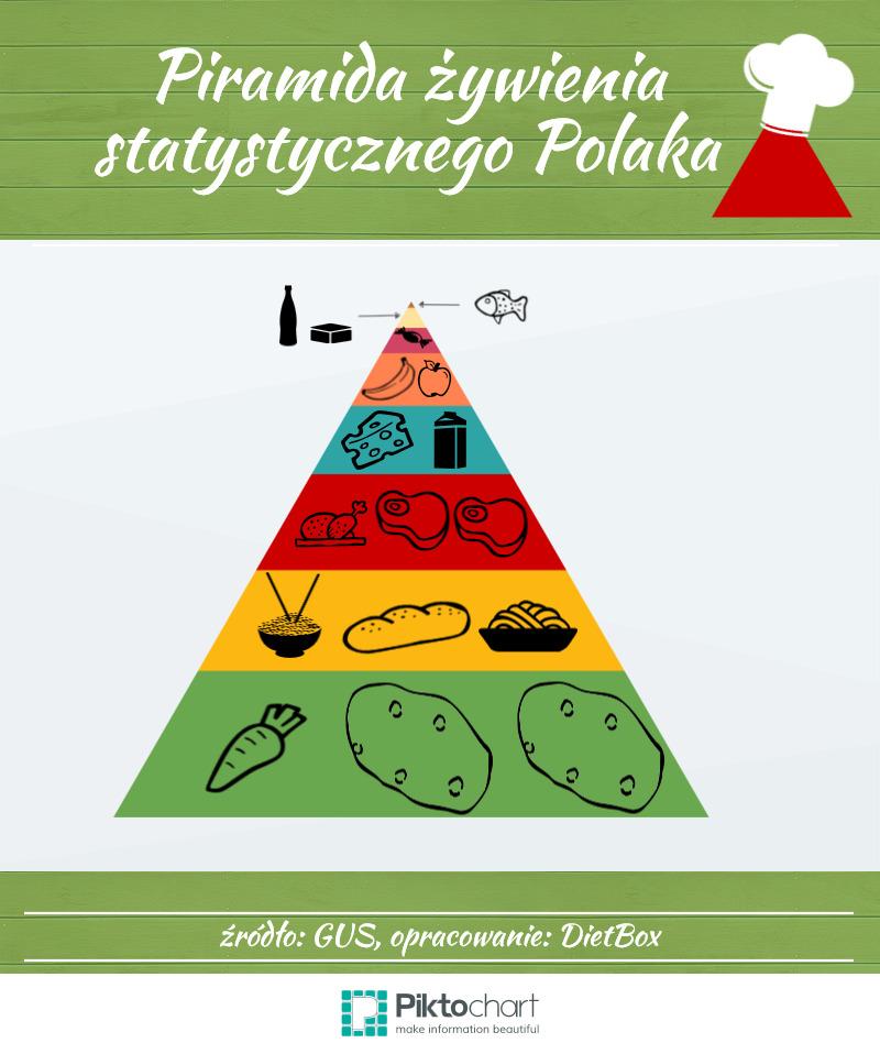 Piramida żywienia Polaka