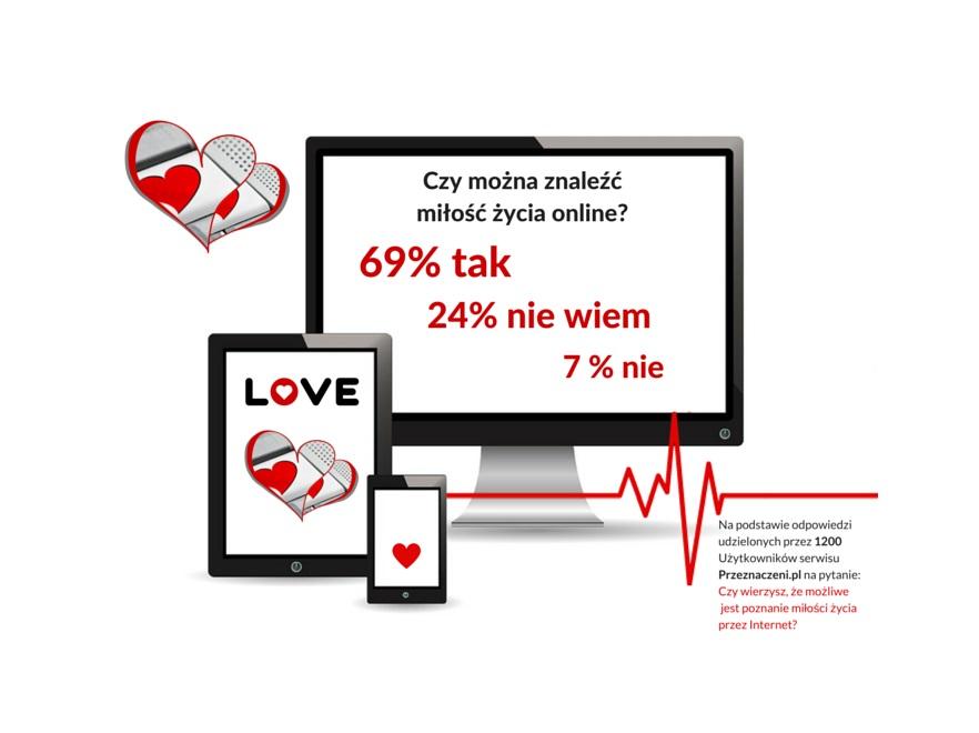 Dlaczego szukamy miłości w Internecie?